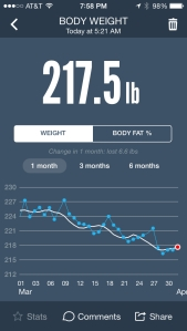 My Weight Stats: Up less than a pound from yesterday. I think it was that beer!