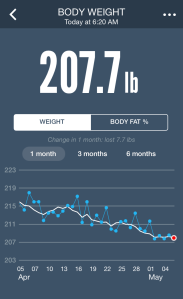 My weight stats for May 6, 2014.