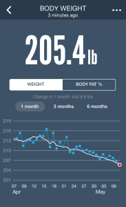 My weight stats for May 8, 2014.