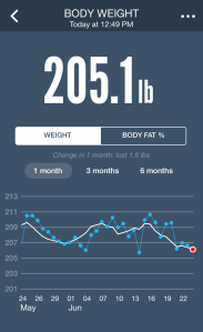Today's Weight Stats!