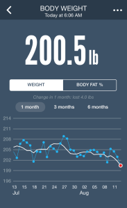 My Weight Stats!